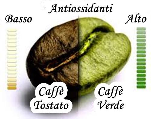 Caffè antiossidanti